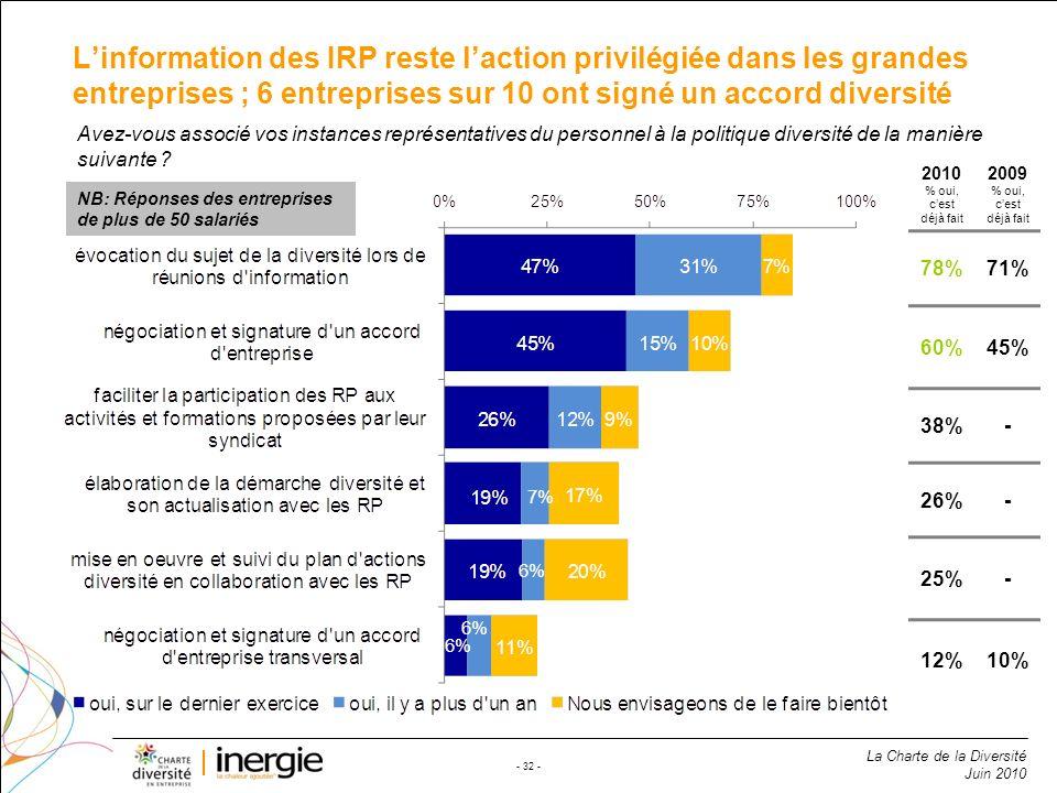 La Charte de la Diversité Juin 2010 - 32 - Linformation des IRP reste laction privilégiée dans les grandes entreprises ; 6 entreprises sur 10 ont sign