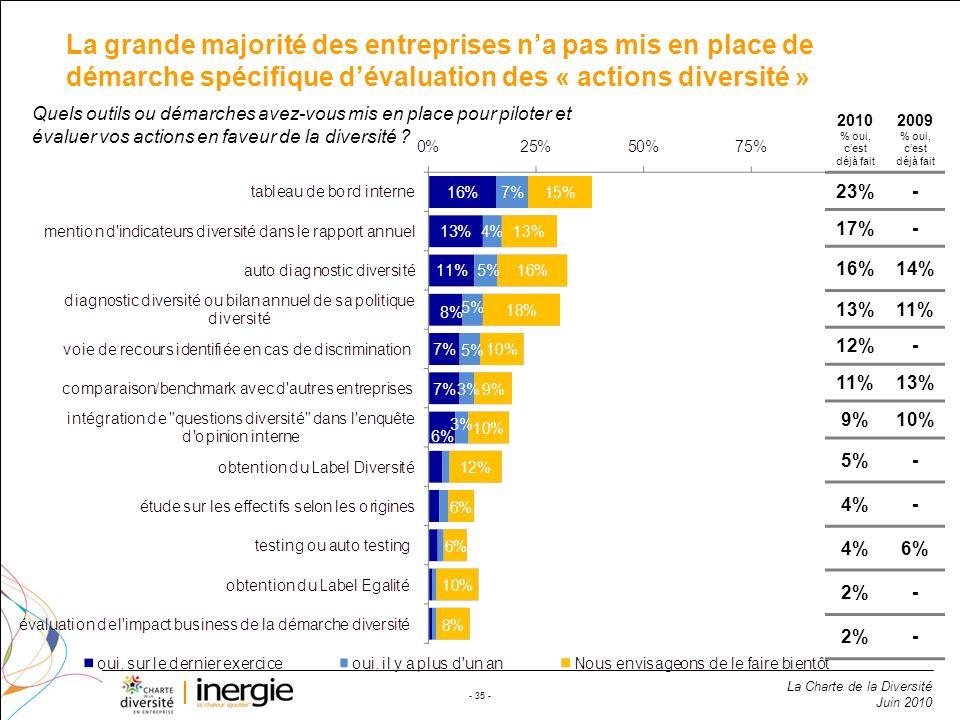 La Charte de la Diversité Juin 2010 - 35 - La grande majorité des entreprises na pas mis en place de démarche spécifique dévaluation des « actions div