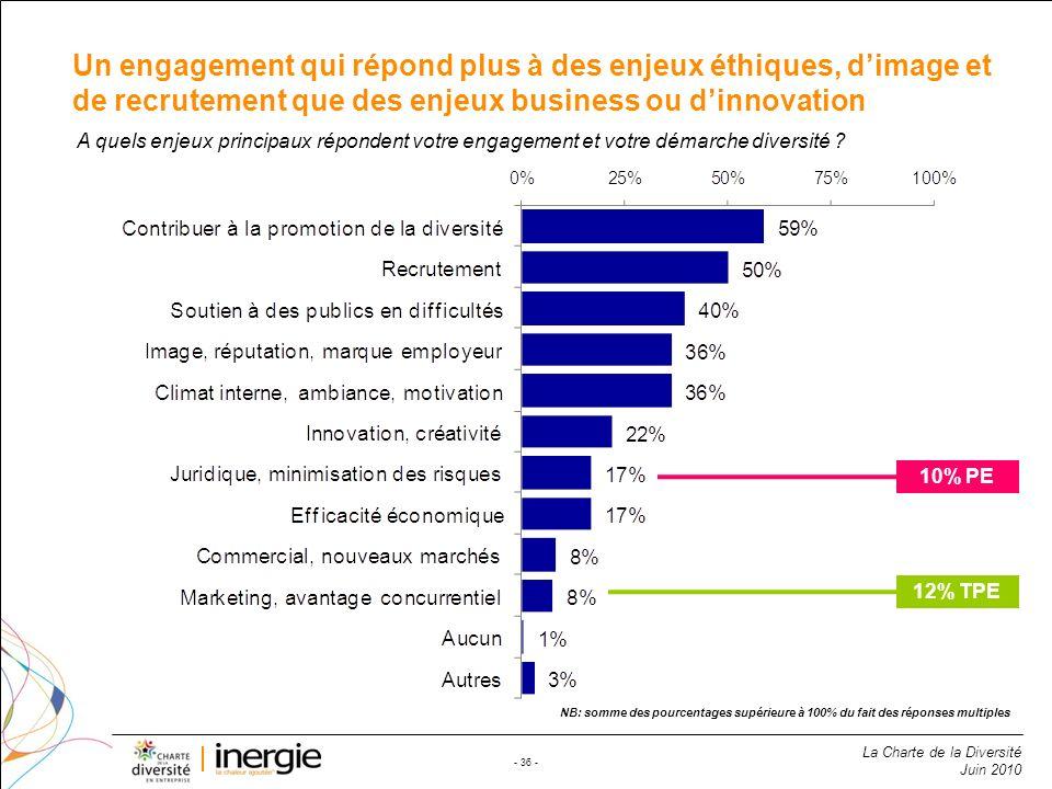 La Charte de la Diversité Juin 2010 - 36 - Un engagement qui répond plus à des enjeux éthiques, dimage et de recrutement que des enjeux business ou di