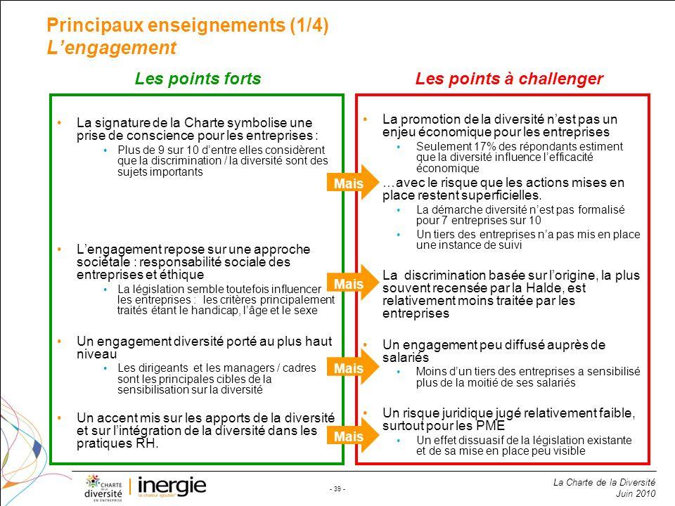 La Charte de la Diversité Juin 2010 - 39 - La promotion de la diversité nest pas un enjeu économique pour les entreprises Seulement 17% des répondants