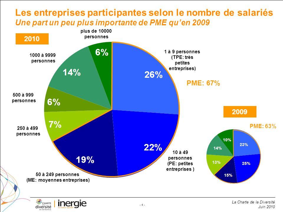La Charte de la Diversité Juin 2010 - 4 - Les entreprises participantes selon le nombre de salariés Une part un peu plus importante de PME quen 2009 1