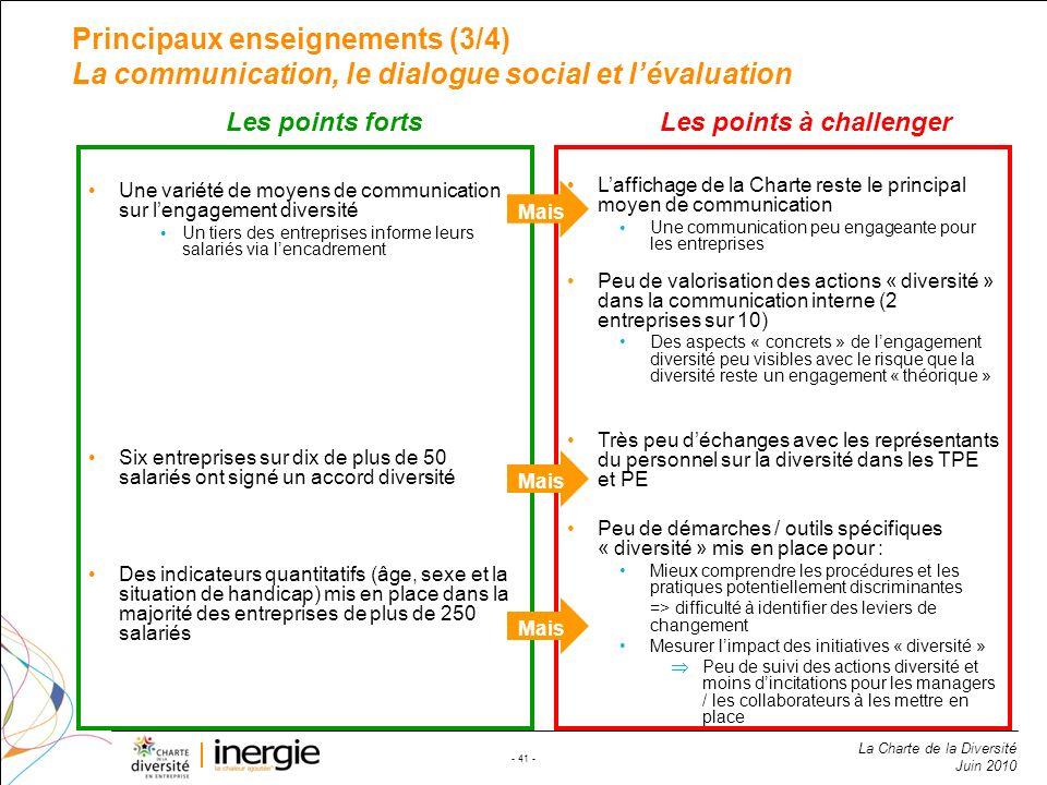 La Charte de la Diversité Juin 2010 - 41 - Laffichage de la Charte reste le principal moyen de communication Une communication peu engageante pour les