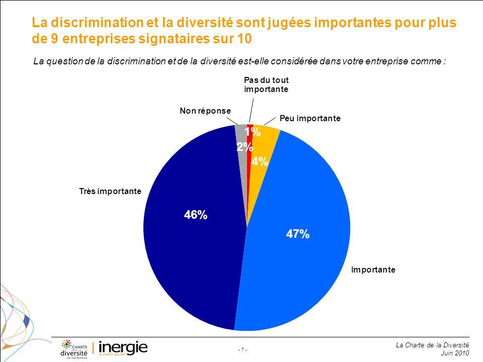 La Charte de la Diversité Juin 2010 - 7 - La discrimination et la diversité sont jugées importantes pour plus de 9 entreprises signataires sur 10 46%