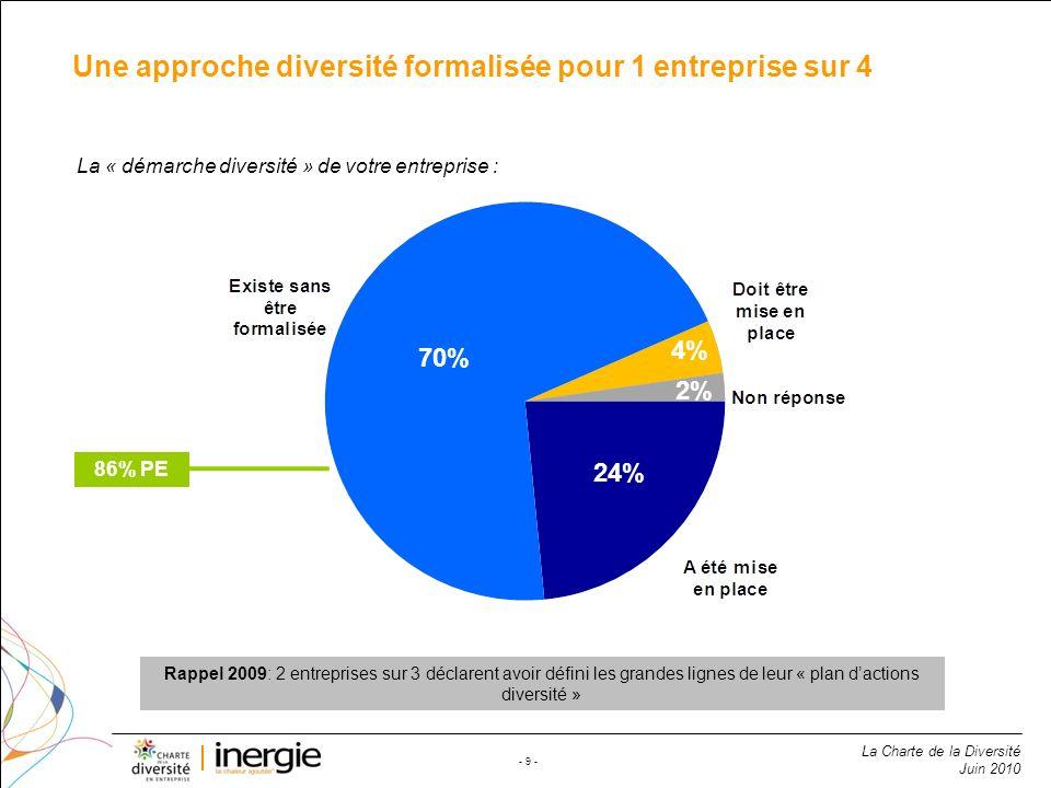 La Charte de la Diversité Juin 2010 - 9 - Une approche diversité formalisée pour 1 entreprise sur 4 70% 24% 70% 2% 4% La « démarche diversité » de vot