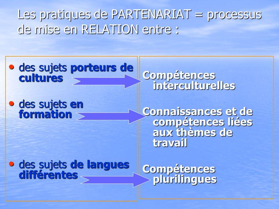Les pratiques de PARTENARIAT = processus de mise en RELATION entre : des sujets porteurs de cultures des sujets porteurs de cultures des sujets en formation des sujets en formation des sujets de langues différentes des sujets de langues différentes Compétences interculturelles Connaissances et de compétences liées aux thèmes de travail Compétences plurilingues