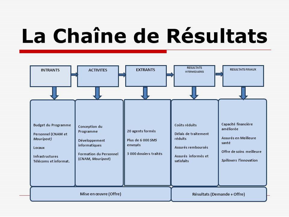 La Chaîne de Résultats INTRANTSACTIVITES EXTRANTS RESULTATS INTERMEDIA I RES RESULTATS FINAUX Budget du Programme Personnel (CNAM et Mauripost) Locaux
