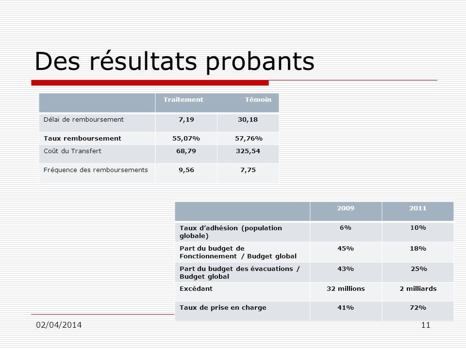 Des résultats probants 02/04/201411 Traitement Témoin Délai de remboursement7,1930,18 Taux remboursement55,07% 57,76% Coût du Transfert68,79325,54 Fré