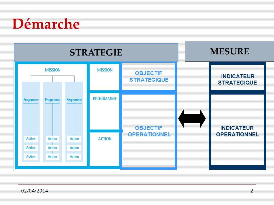 02/04/20143 Démarche (suite) Traduire les besoins et attentes des usagers/clients en objectifs (SMART).