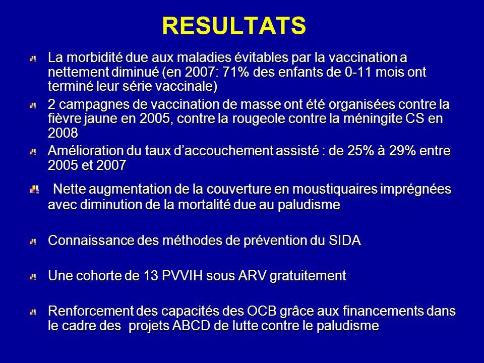RESULTATS La morbidité due aux maladies évitables par la vaccination a nettement diminué (en 2007: 71% des enfants de 0-11 mois ont terminé leur série vaccinale) 2 campagnes de vaccination de masse ont été organisées contre la fièvre jaune en 2005, contre la rougeole contre la méningite CS en 2008 Amélioration du taux daccouchement assisté : de 25% à 29% entre 2005 et 2007 Nette augmentation de la couverture en moustiquaires imprégnées avec diminution de la mortalité due au paludisme Nette augmentation de la couverture en moustiquaires imprégnées avec diminution de la mortalité due au paludisme Connaissance des méthodes de prévention du SIDA Une cohorte de 13 PVVIH sous ARV gratuitement Renforcement des capacités des OCB grâce aux financements dans le cadre des projets ABCD de lutte contre le paludisme