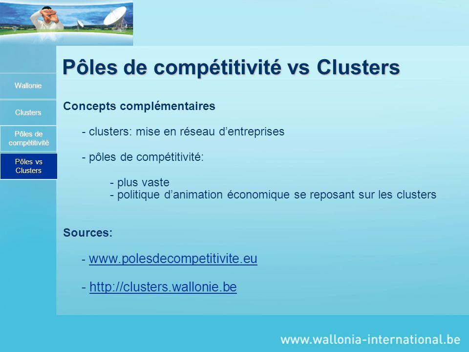 Pôles de compétitivité vs Clusters Wallonie Clusters Pôles de compétitivité Concepts complémentaires - clusters: mise en réseau dentreprises - pôles de compétitivité: - plus vaste - politique danimation économique se reposant sur les clusters Sources: - www.polesdecompetitivite.eu www.polesdecompetitivite.eu - http://clusters.wallonie.behttp://clusters.wallonie.be Pôles vs Clusters