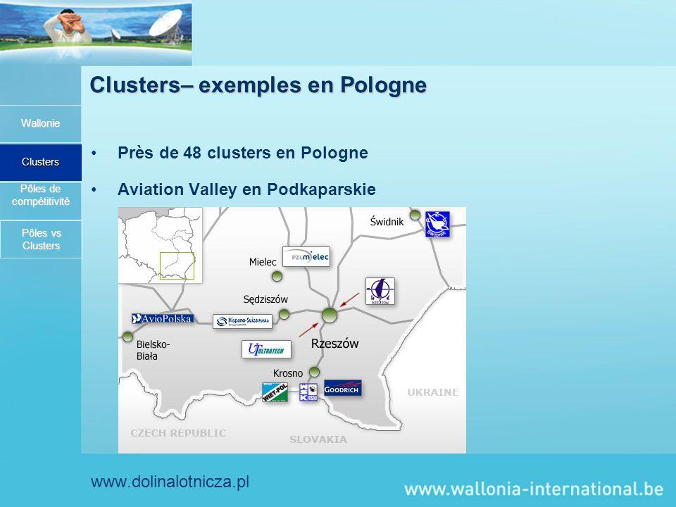 Clusters– exemples en Pologne Près de 48 clusters en Pologne Aviation Valley en Podkaparskie www.dolinalotnicza.pl Wallonie Clusters Pôles de compétitivité Pôles vs Clusters Pôles vs Clusters