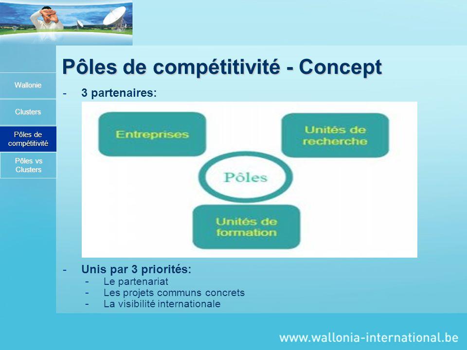 Pôles de compétitivité - Concept Wallonie Clusters Pôles de compétitivité -3 partenaires: -Unis par 3 priorités: - Le partenariat - Les projets communs concrets - La visibilité internationale Pôles vs Clusters Pôles vs Clusters