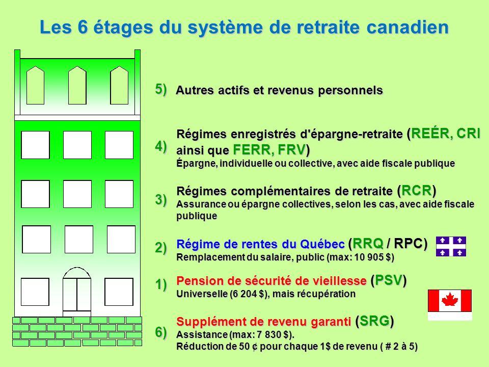 Les 6 étages du système de retraite canadien Supplément de revenu garanti (SRG) Assistance (max: 7 830 $). Réduction de 50 ¢ pour chaque 1$ de revenu