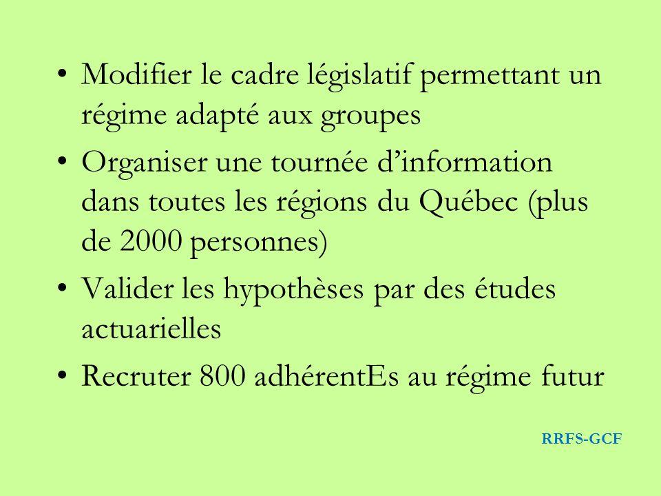 Modifier le cadre législatif permettant un régime adapté aux groupes Organiser une tournée dinformation dans toutes les régions du Québec (plus de 2000 personnes) Valider les hypothèses par des études actuarielles Recruter 800 adhérentEs au régime futur RRFS-GCF