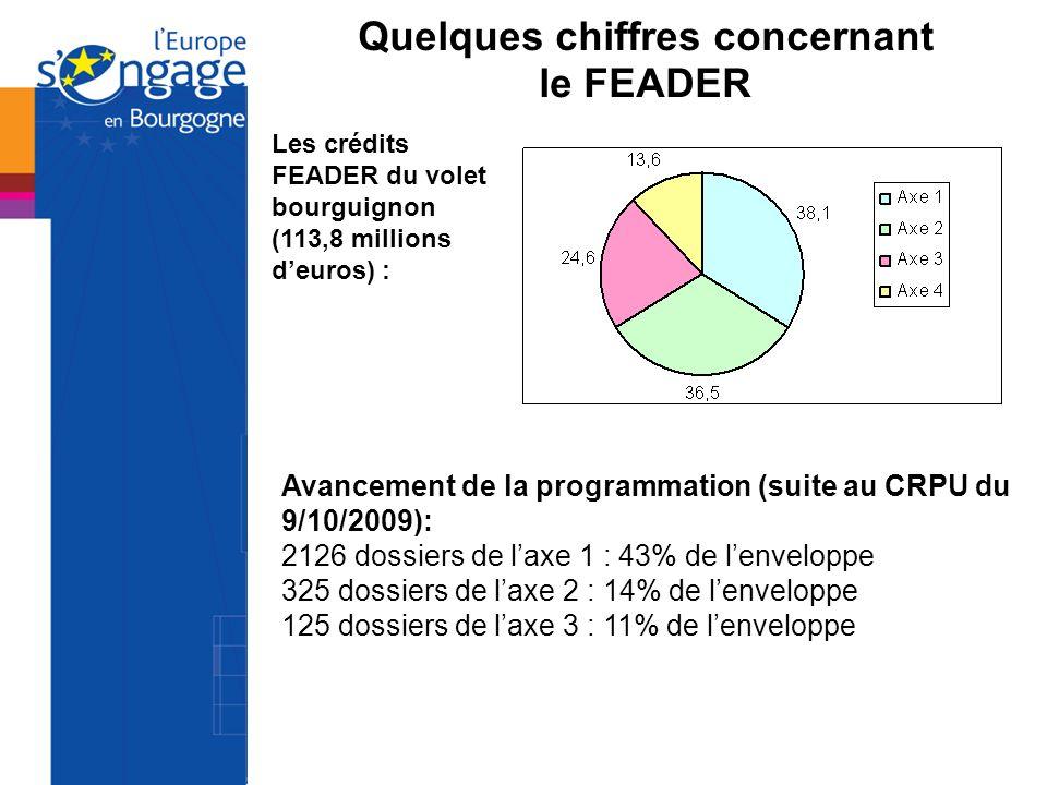 Quelques chiffres concernant le FEADER Les crédits FEADER du volet bourguignon (113,8 millions deuros) : Avancement de la programmation (suite au CRPU