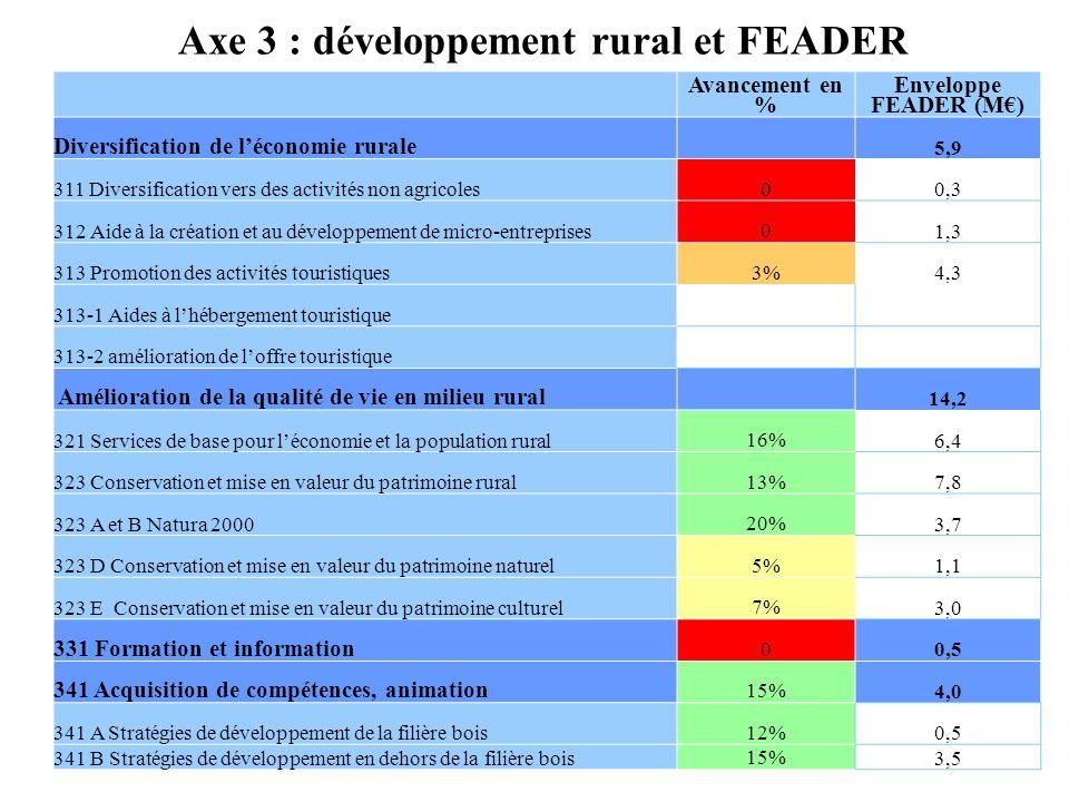 Avancement en % Enveloppe FEADER (M) Diversification de léconomie rurale 5,9 311 Diversification vers des activités non agricoles 0 0,3 312 Aide à la