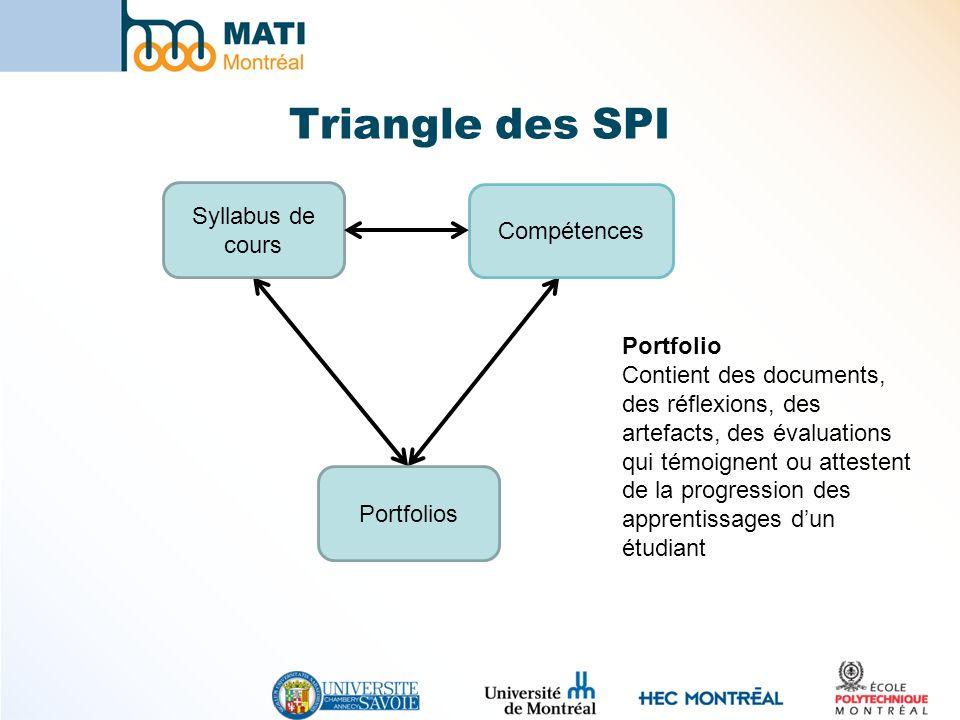 Syllabus de cours Portfolios Compétences Triangle des SPI Portfolio Contient des documents, des réflexions, des artefacts, des évaluations qui témoign