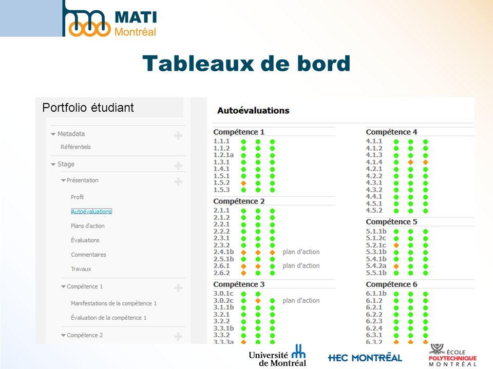 Tableaux de bord Portfolio étudiant