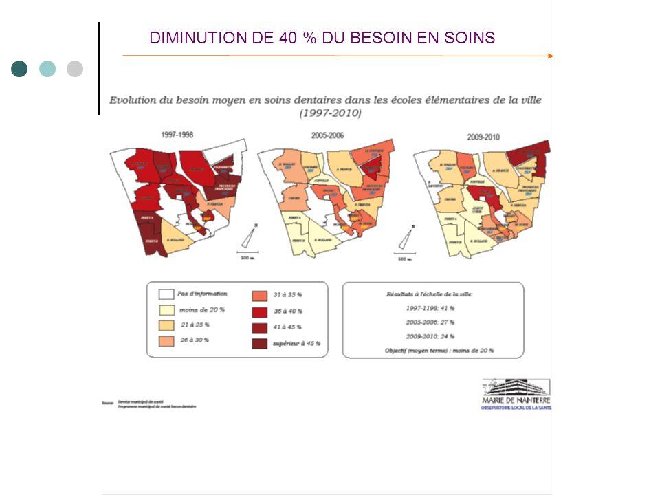 DIMINUTION DE 40 % DU BESOIN EN SOINS