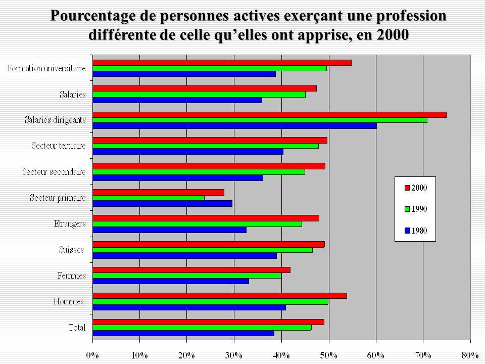 Pourcentage de personnes actives exerçant une profession différente de celle quelles ont apprise, en 2000