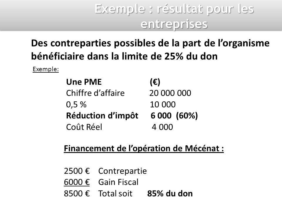 Des contreparties possibles de la part de lorganisme bénéficiaire dans la limite de 25% du don Exemple: Une PME () Chiffre daffaire 20 000 000 0,5 % 10 000 Réduction dimpôt 6 000 (60%) Coût Réel 4 000 Financement de lopération de Mécénat : 2500 Contrepartie 6000 Gain Fiscal 8500 Total soit 85% du don Exemple : résultat pour les entreprises