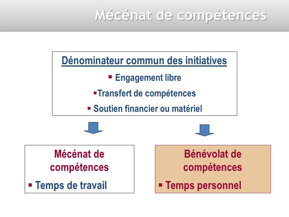 Mécénat de compétences Temps de travail Bénévolat de compétences Temps personnel Dénominateur commun des initiatives Engagement libre Transfert de compétences Soutien financier ou matériel Mécénat de compétences