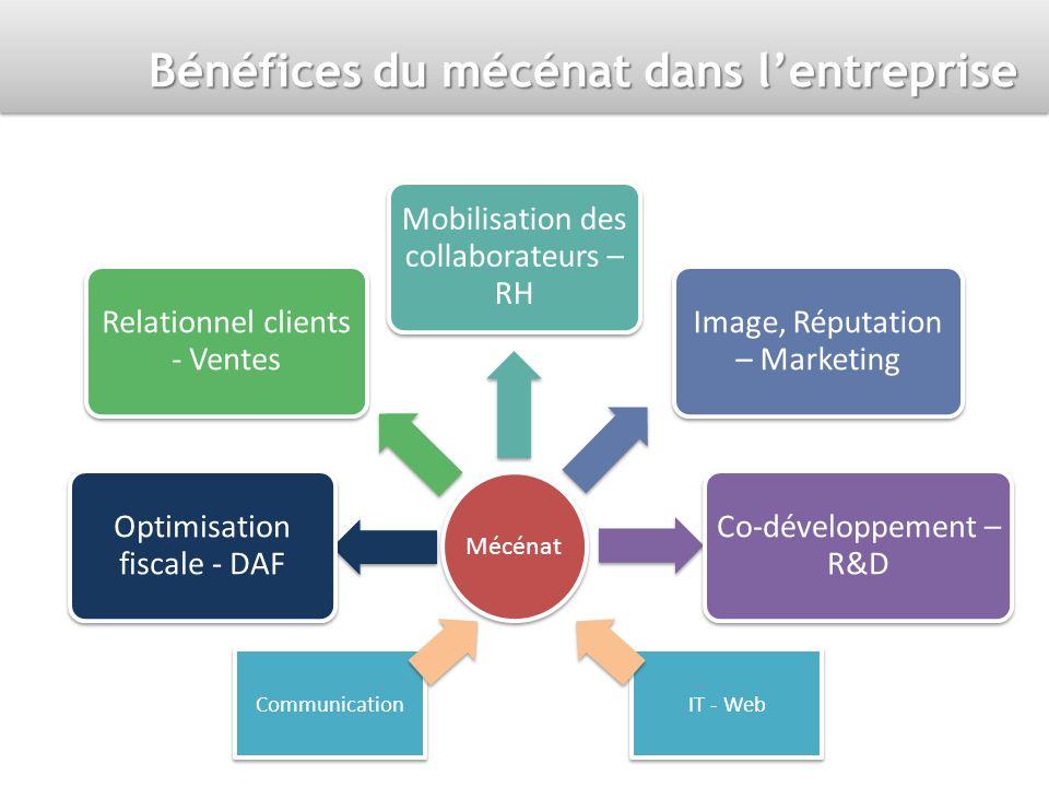 Bénéfices du mécénat dans lentreprise Mécénat Optimisation fiscale - DAF Relationnel clients - Ventes Mobilisation des collaborateurs – RH Image, Réputation – Marketing Co-développement – R&D Communication IT - Web