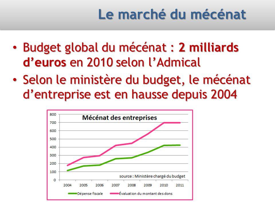 Le marché du mécénat Budget global du mécénat : 2 milliards deuros en 2010 selon lAdmical Budget global du mécénat : 2 milliards deuros en 2010 selon lAdmical Selon le ministère du budget, le mécénat dentreprise est en hausse depuis 2004 Selon le ministère du budget, le mécénat dentreprise est en hausse depuis 2004