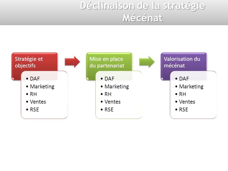 Déclinaison de la stratégie Mécénat Stratégie et objectifs DAF Marketing RH Ventes RSE Mise en place du partenariat DAF Marketing RH Ventes RSE Valorisation du mécénat DAF Marketing RH Ventes RSE