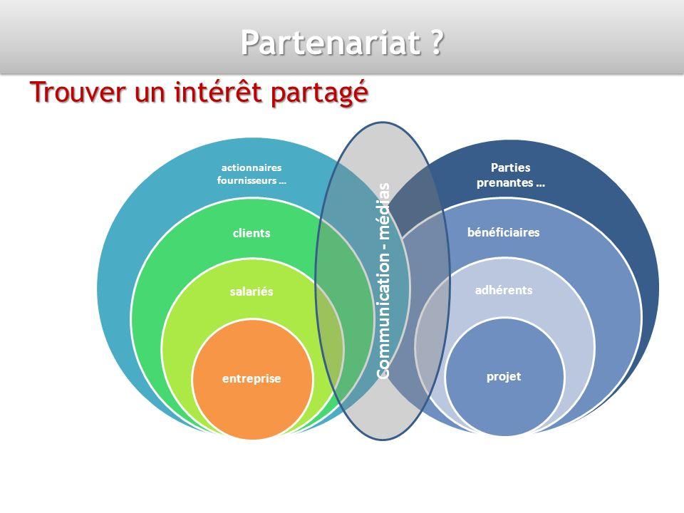Partenariat ? Trouver un intérêt partagé Parties prenantes … bénéficiaires adhérents projet actionnaires fournisseurs … clients salariés entreprise Co