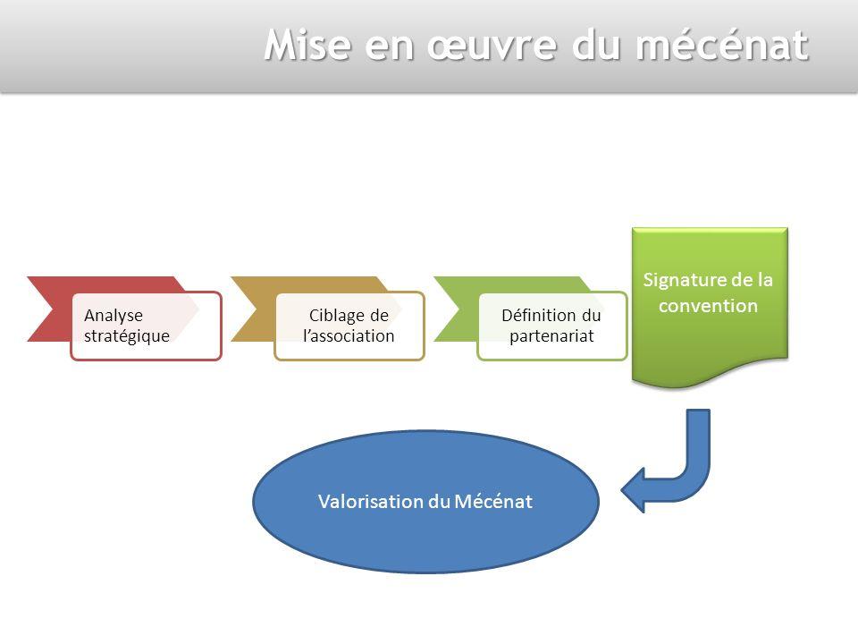Mise en œuvre du mécénat Analyse stratégique Ciblage de lassociation Définition du partenariat Signature de la convention Valorisation du Mécénat