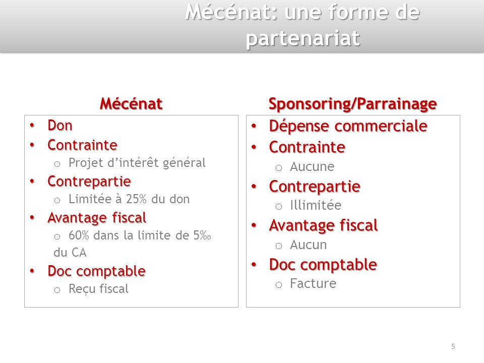 Mécénat Don Contrainte o Projet dintérêt général Contrepartie o Limitée à 25% du don Avantage fiscal o 60% dans la limite de 5 du CA Doc comptable o R