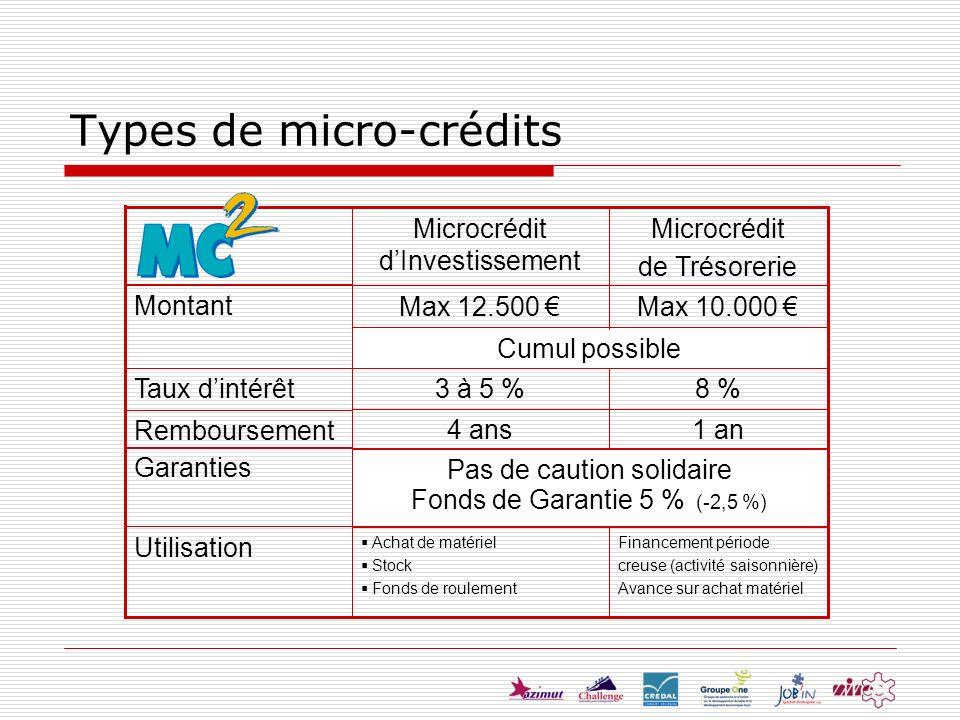 Types de micro-crédits Cumul possible Max 10.000 Financement période creuse (activité saisonnière) Avance sur achat matériel Achat de matériel Stock F