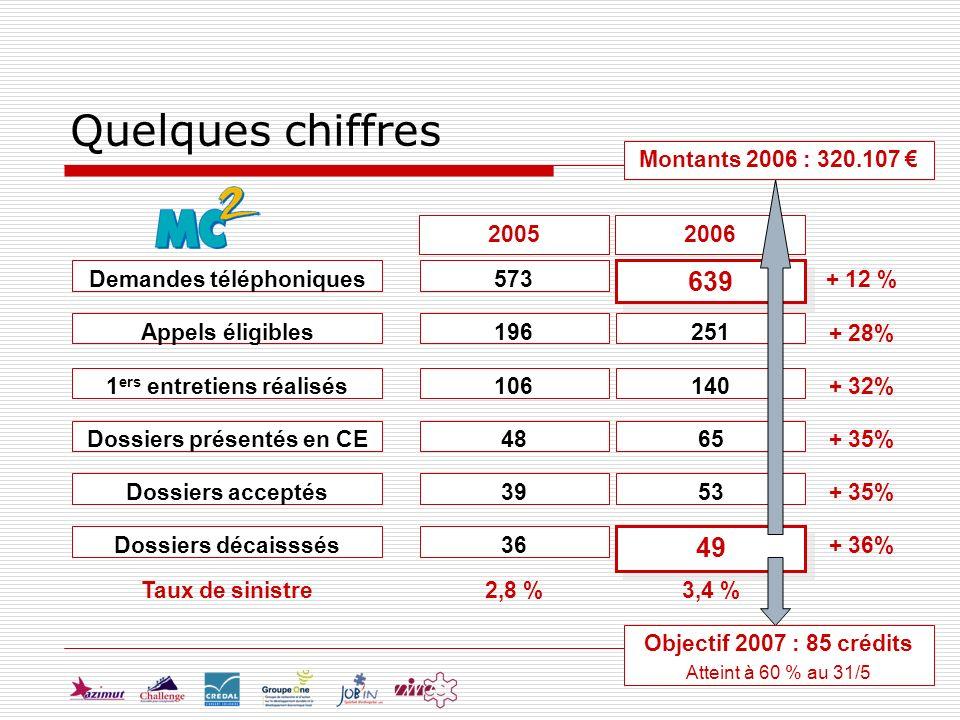 Quelques chiffres 20062005 Demandes téléphoniques Appels éligibles 1 ers entretiens réalisés Dossiers présentés en CE Dossiers acceptés Dossiers décaisssés 573 196 106 48 39 36 639 251 140 65 53 49 + 12 % + 28% + 32% + 35% + 36% Taux de sinistre2,8 %3,4 % Objectif 2007 : 85 crédits Atteint à 60 % au 31/5 Montants 2006 : 320.107