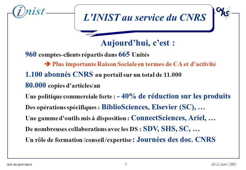 10-11 juinr 2002Aix-en-provence5 LINIST au service du CNRS Aujourdhui, cest : 960 comptes-clients répartis dans 665 Unités Plus importante Raison Sociale en termes de CA et dactivité 1.100 abonnés CNRS au portail sur un total de 11.000 80.000 copies darticles/an Une politique commerciale forte : - 40% de réduction sur les produits Des opérations spécifiques : BiblioSciences, Elsevier (SC), … Une gamme doutils mis à disposition : ConnectSciences, Ariel, … De nombreuses collaborations avec les DS : SDV, SHS, SC, … Un rôle de formation /conseil /expertise : Journées des doc.
