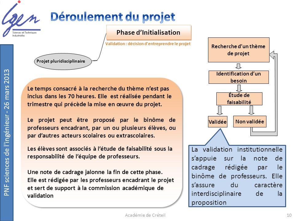 PNF sciences de l'ingénieur - 26 mars 2013 Recherche dun thème de projet Identification dun besoin Étude de faisabilité Validée Non validée Phase dIni