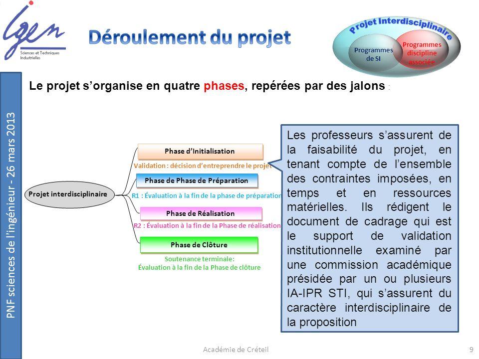 PNF sciences de l'ingénieur - 26 mars 2013 Phase de Réalisation Phase de Clôture Phase dInitialisation Phase de Phase de Préparation Projet interdisci