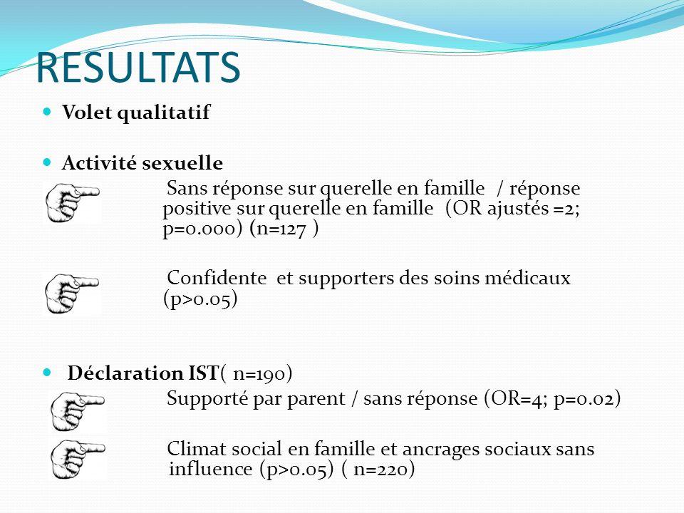 RESULTATS Volet qualitatif Activité sexuelle Sans réponse sur querelle en famille / réponse positive sur querelle en famille (OR ajustés =2; p=0.000) (n=127 ) Confidente et supporters des soins médicaux (p ˃ 0.05) Déclaration IST( n=190) Supporté par parent / sans réponse (OR=4; p=0.02) Climat social en famille et ancrages sociaux sans influence (p ˃ 0.05) ( n=220)