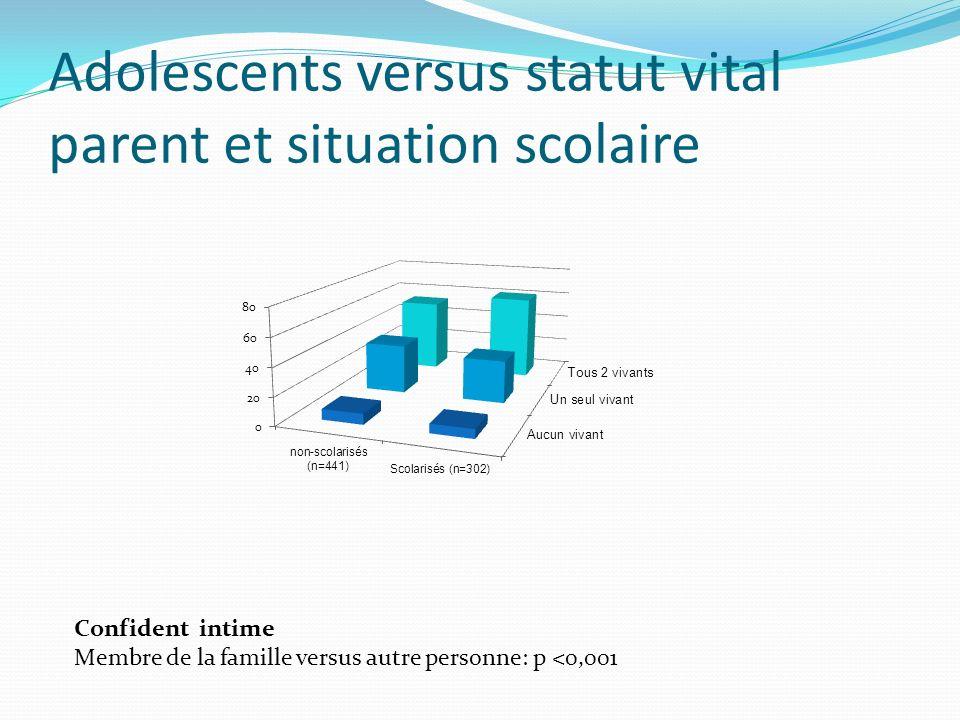 Adolescents versus statut vital parent et situation scolaire Confident intime Membre de la famille versus autre personne: p <0,001