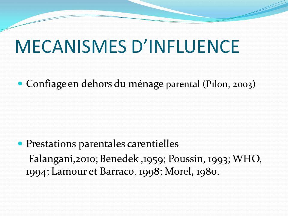 MECANISMES DINFLUENCE Confiage en dehors du ménage parental (Pilon, 2003) Prestations parentales carentielles Falangani,2010; Benedek,1959; Poussin, 1993; WHO, 1994; Lamour et Barraco, 1998; Morel, 1980.