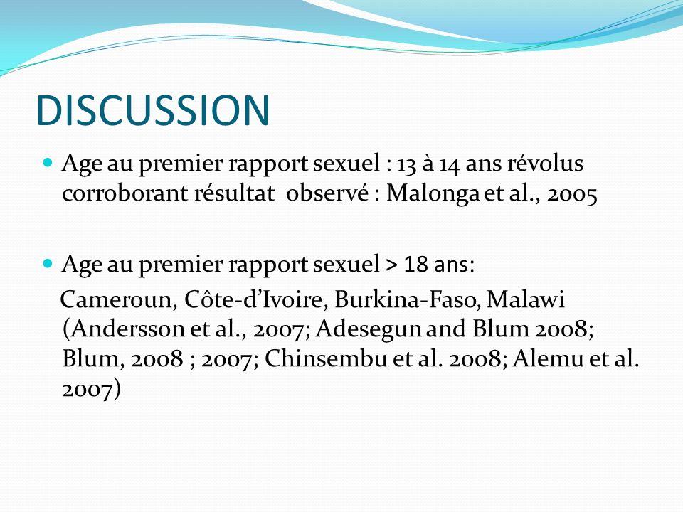 DISCUSSION Age au premier rapport sexuel : 13 à 14 ans révolus corroborant résultat observé : Malonga et al., 2005 Age au premier rapport sexuel ˃ 18 ans: Cameroun, Côte-dIvoire, Burkina-Faso, Malawi (Andersson et al., 2007; Adesegun and Blum 2008; Blum, 2008 ; 2007; Chinsembu et al.