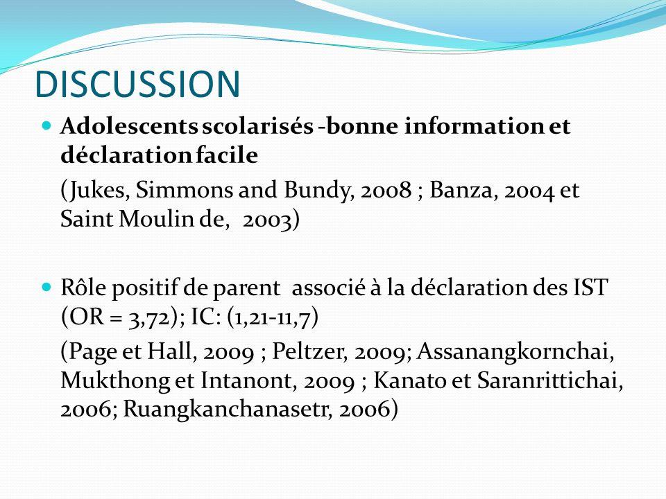 DISCUSSION Adolescents scolarisés -bonne information et déclaration facile (Jukes, Simmons and Bundy, 2008 ; Banza, 2004 et Saint Moulin de, 2003) Rôle positif de parent associé à la déclaration des IST (OR = 3,72); IC: (1,21-11,7) (Page et Hall, 2009 ; Peltzer, 2009; Assanangkornchai, Mukthong et Intanont, 2009 ; Kanato et Saranrittichai, 2006; Ruangkanchanasetr, 2006)