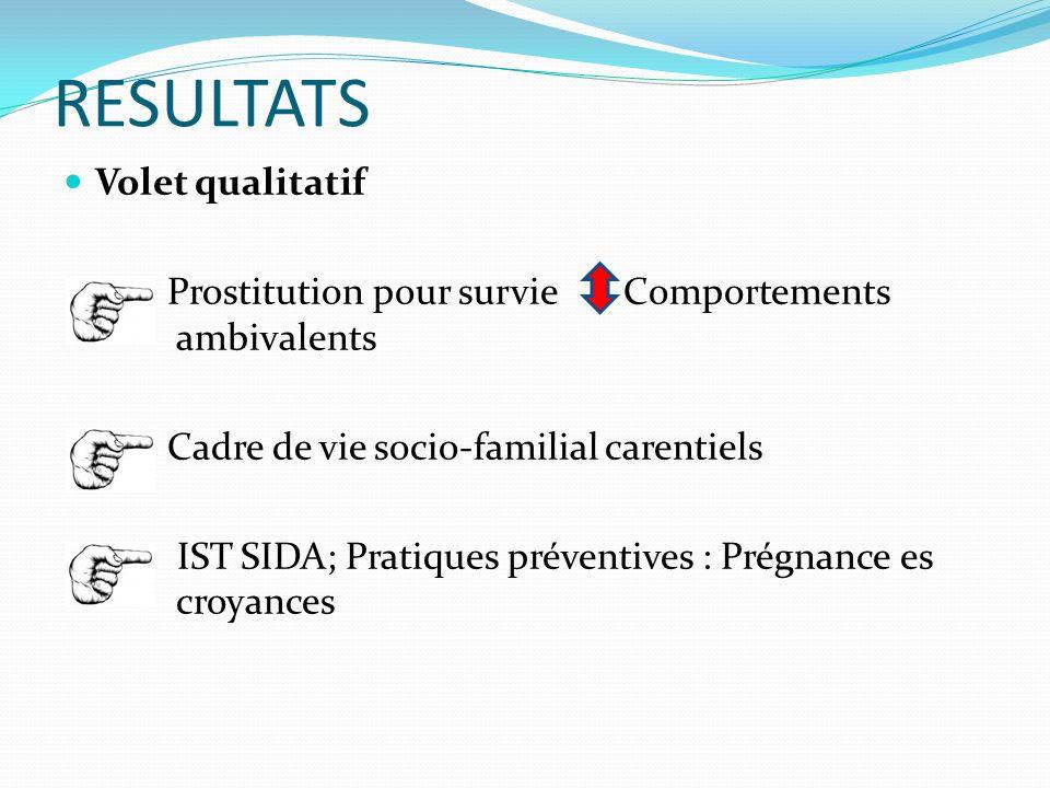 RESULTATS Volet qualitatif Prostitution pour survie Comportements ambivalents Cadre de vie socio-familial carentiels IST SIDA; Pratiques préventives : Prégnance es croyances