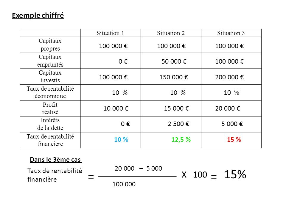 Exemple chiffré Situation 1Situation 2Situation 3 Capitaux propres Capitaux empruntés Capitaux investis Taux de rentabilité économique Profit réalisé