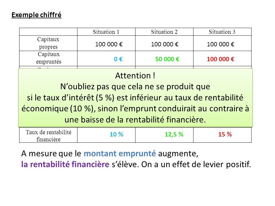 Exemple chiffré Situation 1Situation 2Situation 3 Capitaux propres Capitaux investis Taux de rentabilité économique Profit réalisé Intérêts de la dett