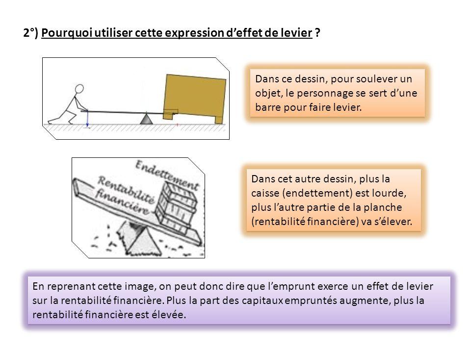 2°) Pourquoi utiliser cette expression deffet de levier ? Dans ce dessin, pour soulever un objet, le personnage se sert dune barre pour faire levier.