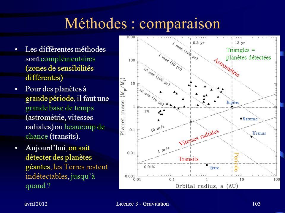 avril 2012Licence 3 - Gravitation103 Méthodes : comparaison Les différentes méthodes sont complémentaires (zones de sensibilités différentes) Pour des