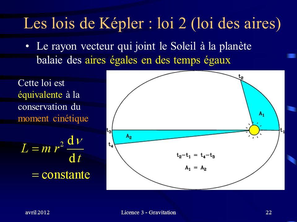 avril 2012Licence 3 - Gravitation22 Les lois de Képler : loi 2 (loi des aires) Le rayon vecteur qui joint le Soleil à la planète balaie des aires égal