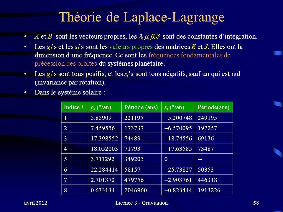 avril 2012Licence 3 - Gravitation Théorie de Laplace-Lagrange A et B sont les vecteurs propres, les,,, sont des constantes dintégration. Les g i s et