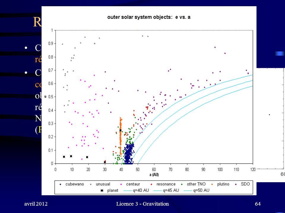avril 2012Licence 3 - Gravitation64 Résonances de moyen mouvement (II) Ces coïncidences ne doivent rien au hasard. Il sagit de résonances autoentreten